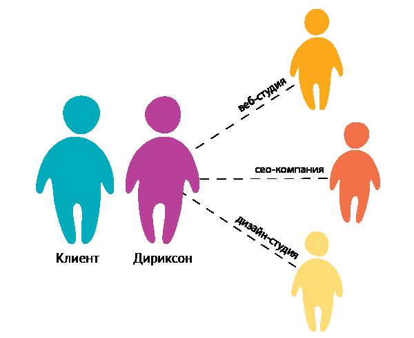 Дириксон - краткая схема сотрудничества