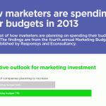 Как сэкономить на маркетинге